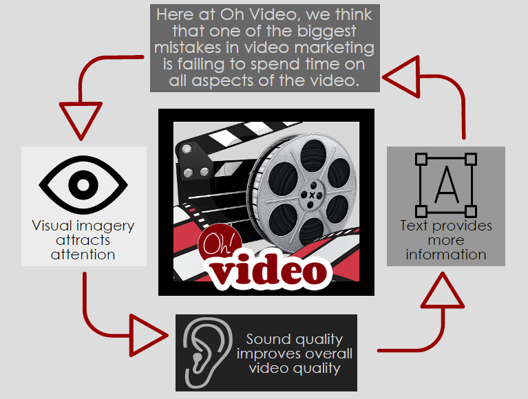 video aspects infographic